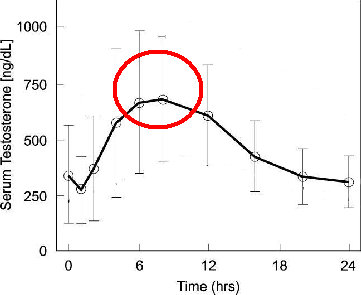 50k-hormone: Daily variation in Tesoterone Levels